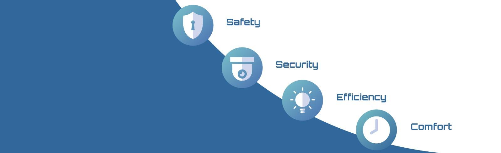 Produse si Solutii Smart pentru confortul si siguranta casei tale